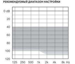 Диапазон настройки слухового аппарата Widex DAILY D-FA P 50-T-VC