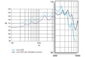 Технология двухполосного HI-Fi ресивера в Widex